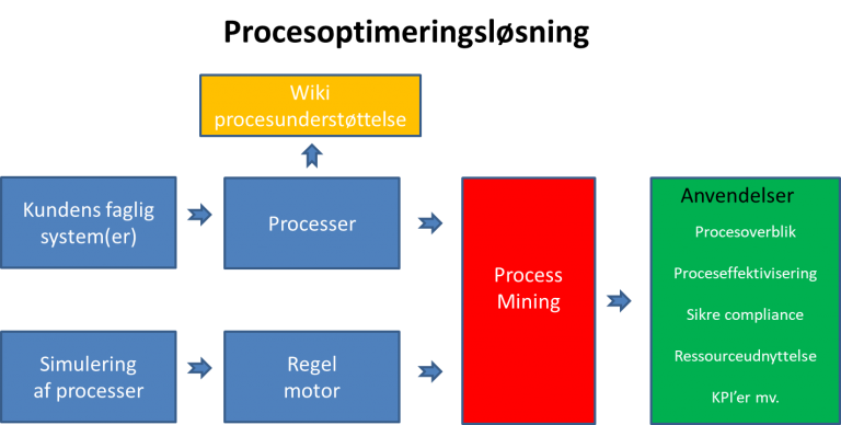 procesoptimering, process mining, flaskehalse, ressourceoptimering,